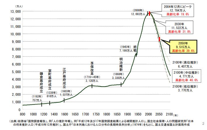 日本の長期人口推移と予測(国土交通省「国土の長期展望」)